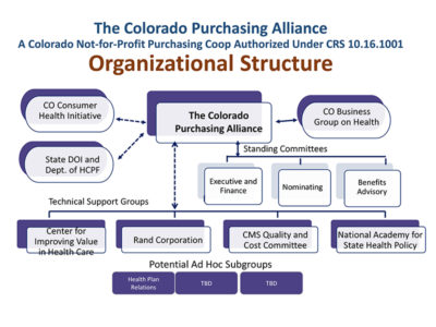 Colorado Group Purchasing by Bob Smith presentation slide