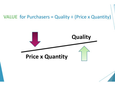 Graphic depicting value for purchasers is equal to quality divided by (price times quality)