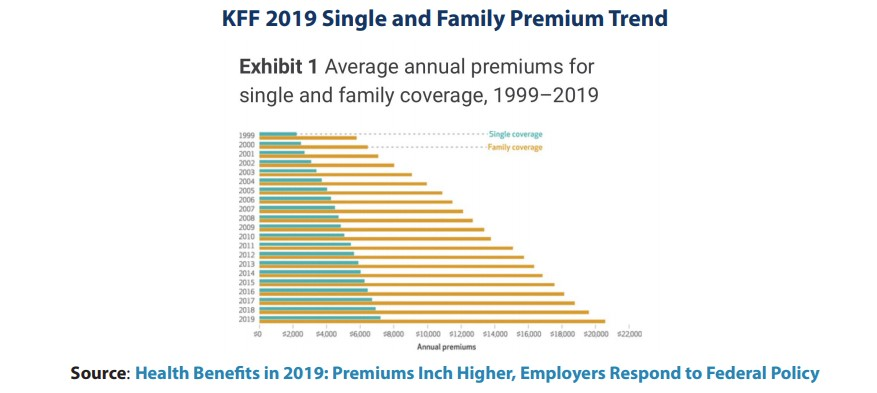 Graph of Single and Family Health Insurance Premium trends 1999-2019