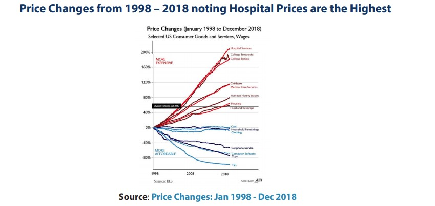 Price Changes graph of Hospital Prices from 1998-2018