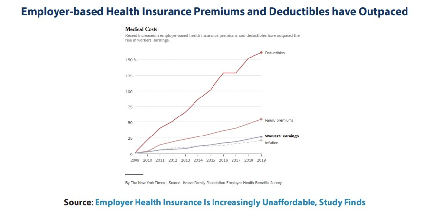 graph of employer-based health insurance premiums and deductibles from 2009-2019