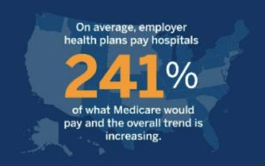 Statistic: On average, employer health plans pay hospitals 241% of what Medicare would pay