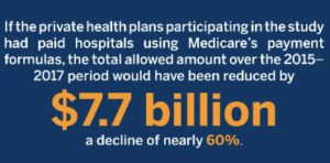 Statistic: if the private health plans participating in the RAND study had paid hospitals using Medicare's payment formulas, the total allowed amount over the 2015-2017 period would have been reduced by $7.7 billion, a decline of nearly 60%