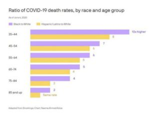graph of ratio covid-19 death rates by race and age group